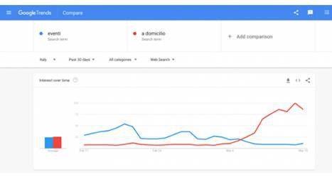 Come il Covid-19 sta influenzando le ricerche su Google