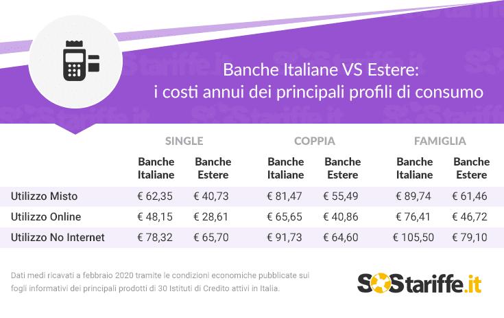 Conti correnti: banche italiane più care