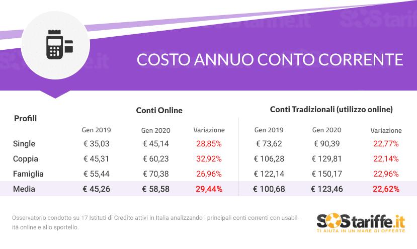 Conti correnti online: aumentano i costi ma la convenienza rimane