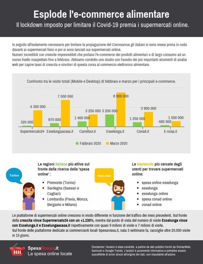 Coronavirus: esplode l'e-commerce alimentare