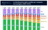 E-COMMERCE +15%. IL 2015 SARÀ TUTTO IN ASCESA