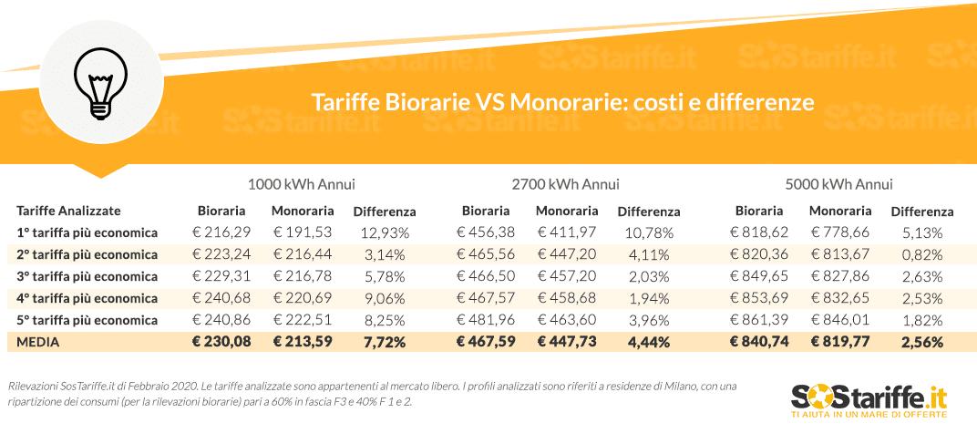 Energia: le tariffe Biorarie convengono di meno