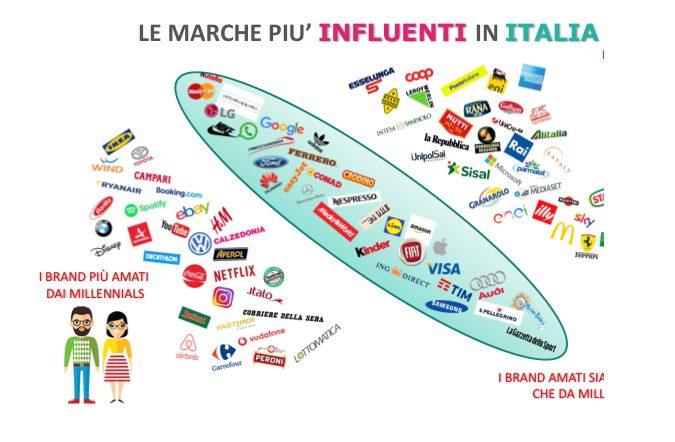 Gli italiani e le marche: generazioni a confronto