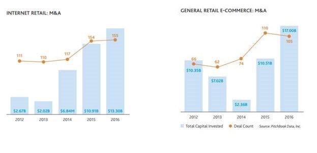 I consumatori acquistano di più online
