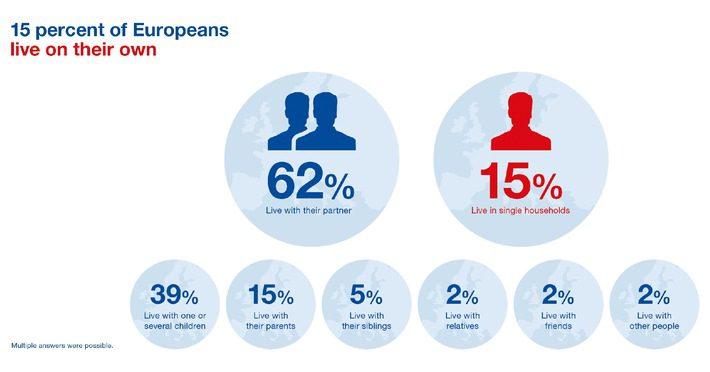 IL 61% DEGLI EUROPEI VIVE IN CASA DI PROPRIETÀ