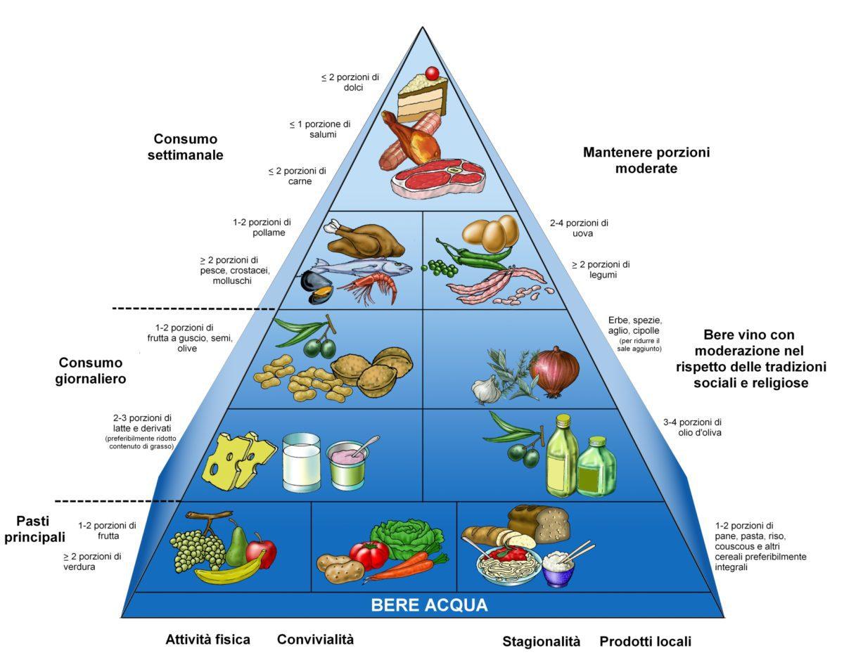 INFORMattiva! Prevenzione e contrasto dei disturbi alimentari