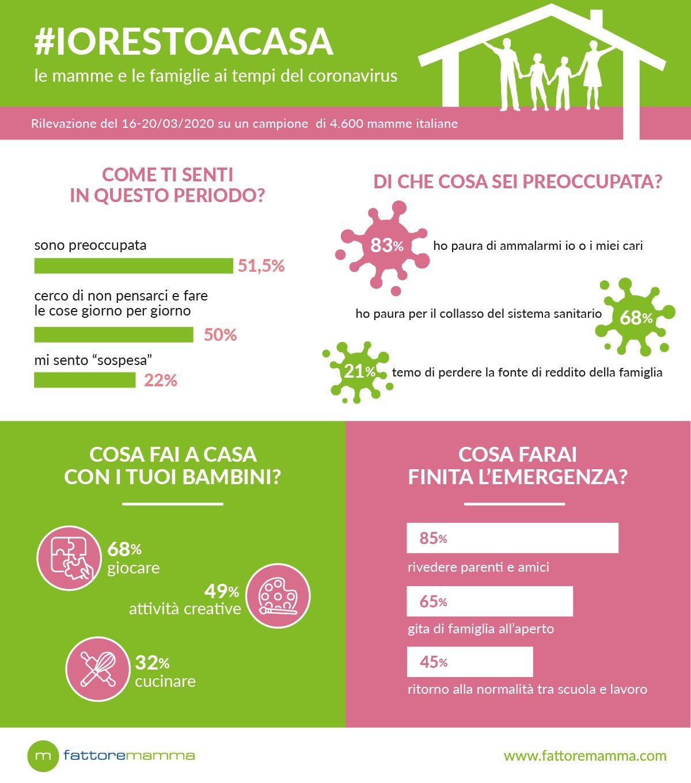 #iorestoacasa: come cambia la vita di mamme e famiglie