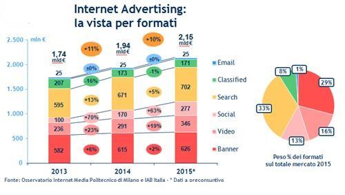 L'Internet advertising in Italia è in crescita