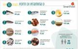 La carenza di vitamina D: un fattore di rischio per l'infezione da Coronavirus?