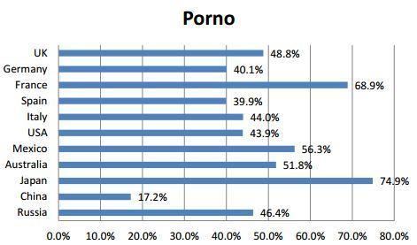 LA PORNOGRAFIA A PORTATA DI BAMBINO