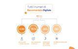 La raccomandata con giacenza digitale