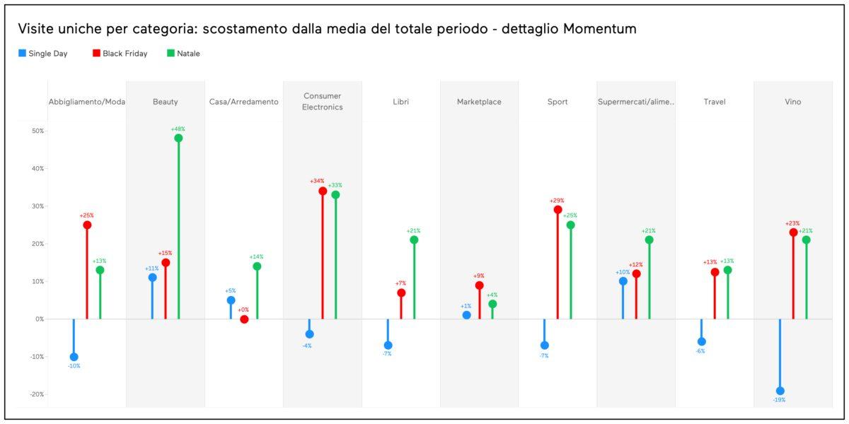 La top 3 delle preferenze di acquisto online degli italiani