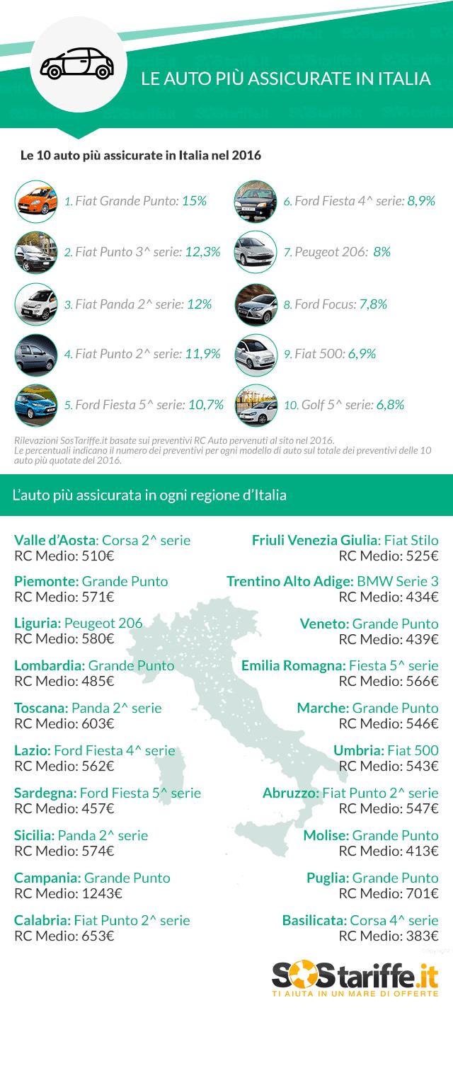 Le 10 auto più assicurate in Italia