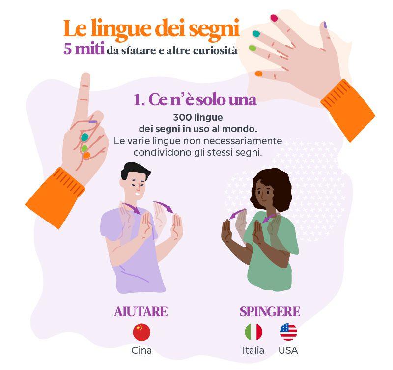 Le lingue dei segni: quanto ne sappiamo?