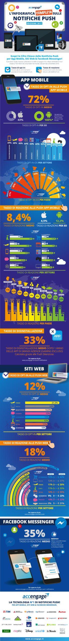 Le statistiche delle Push Web & Facebook Messenger