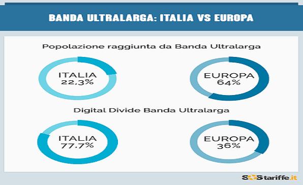 LO STATO DELLA BANDA LARGA  E ULTRALARGA IN ITALIA