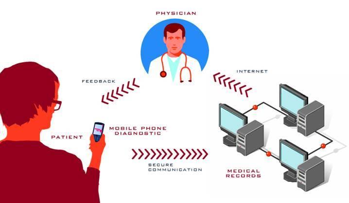 Mobile health: un tavolo al ministero