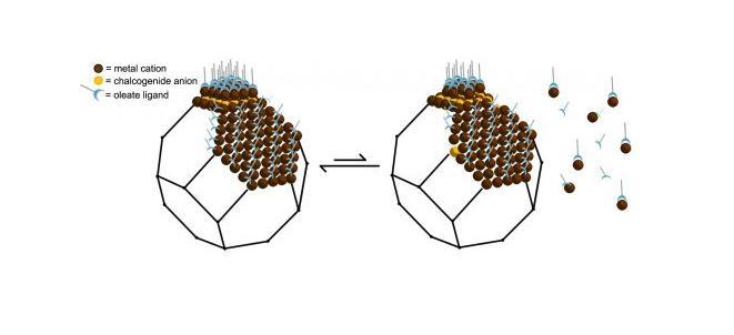 Nano-superfici dinamiche