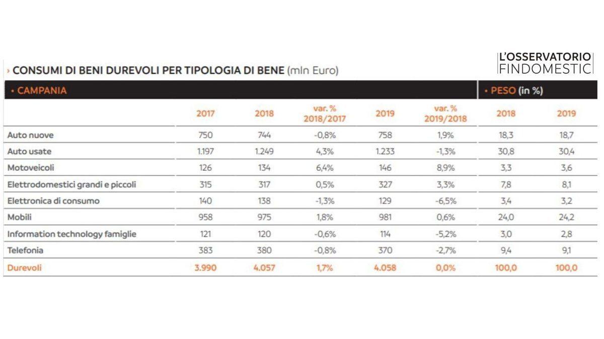 Nel 2019 in Campania superati i 4 miliardi di euro di spesa in beni durevoli