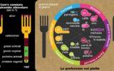 """Nuovi dati su """"come mangiano"""" gli italiani"""
