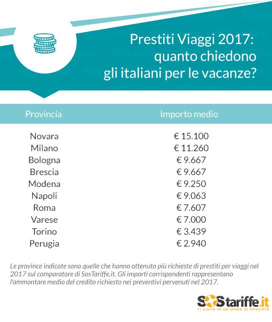 Prestiti per viaggi: nel 2017 si concentrano al Nord Italia