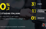 Sicurezza in Italia: inversione di tendenza