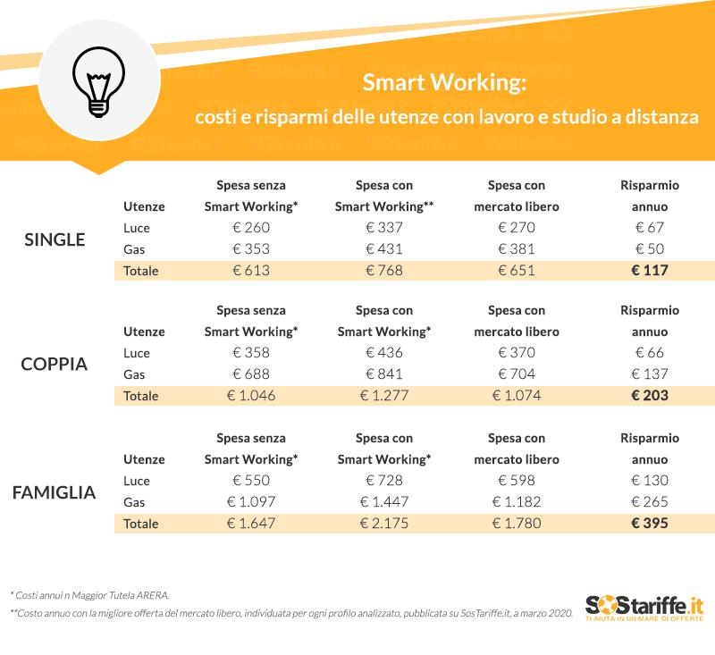 Smart working e smart learning