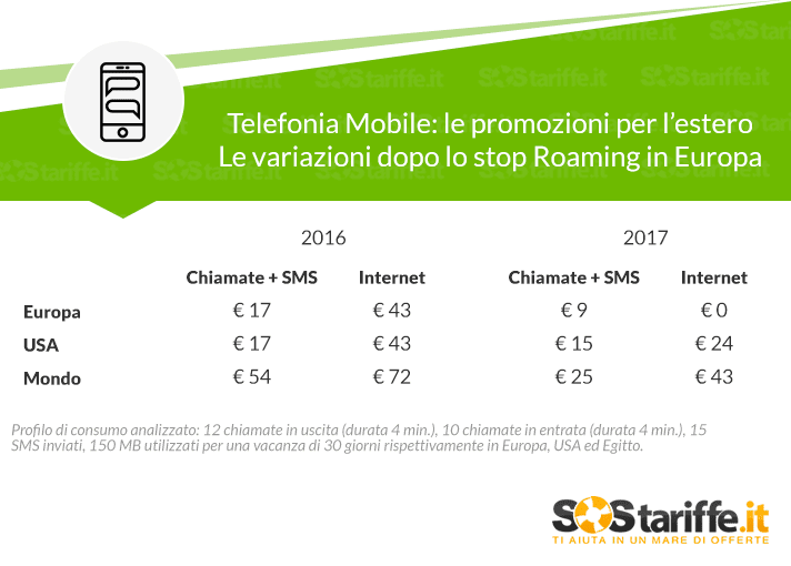 Smartphone all'estero: cosa è cambiato dopo lo stop roaming