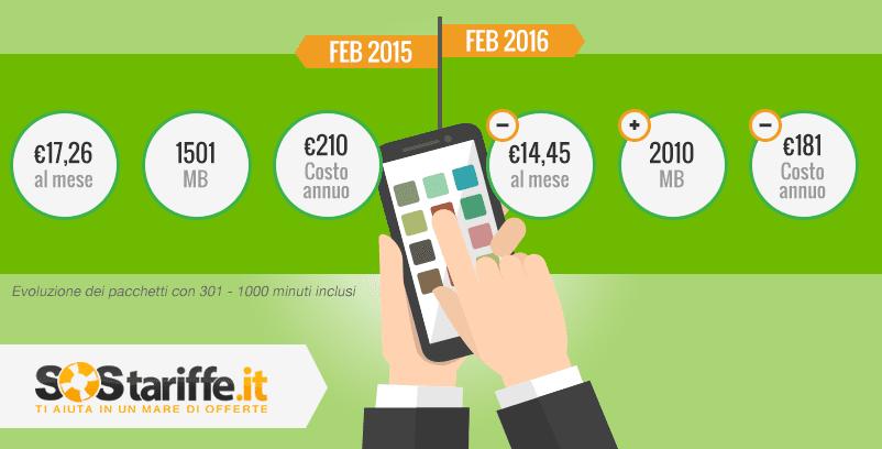 Tariffe Telefoniche 2016: giù i prezzi