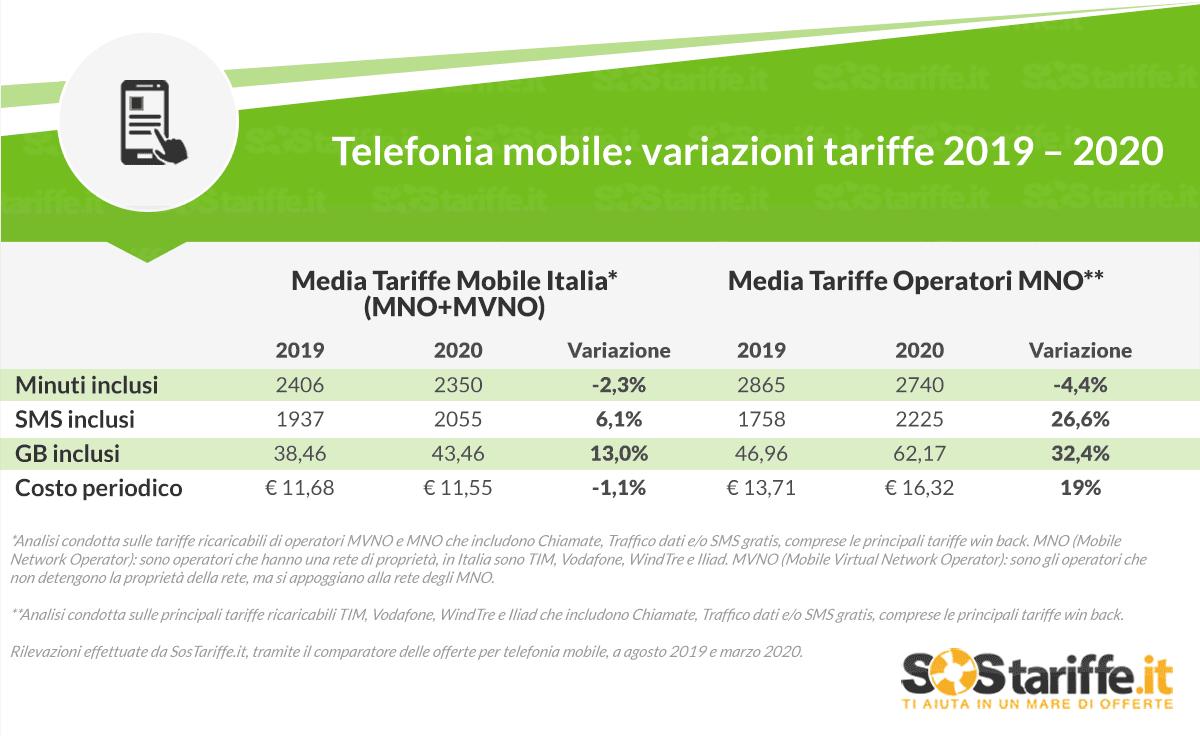Telefonia mobile: debuttano Very Mobile e WindTre