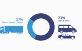 UE: Emissioni di CO2 per autovetture e furgoni