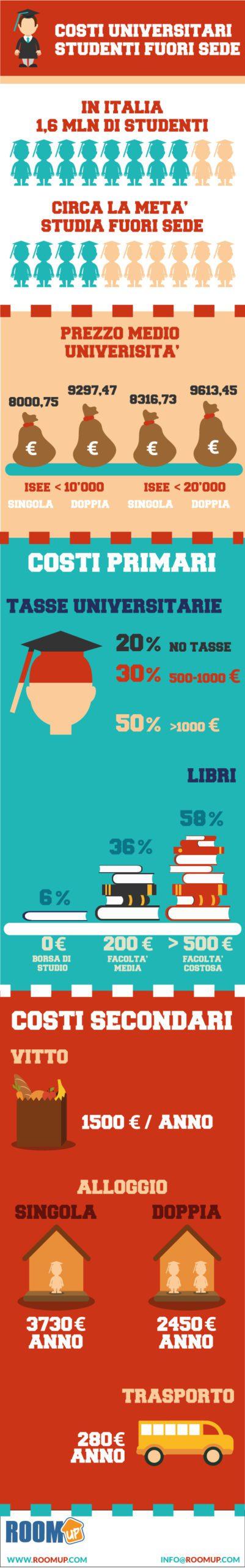 Università e soldi: un'indagine svela tutti i costi universitari degli studenti fuori sede italiani