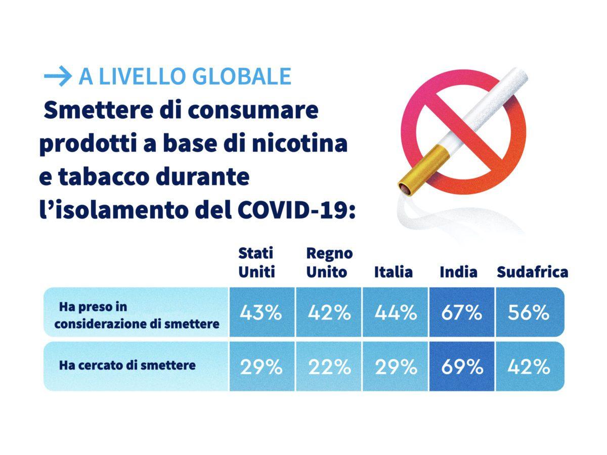 fumatori quarantena