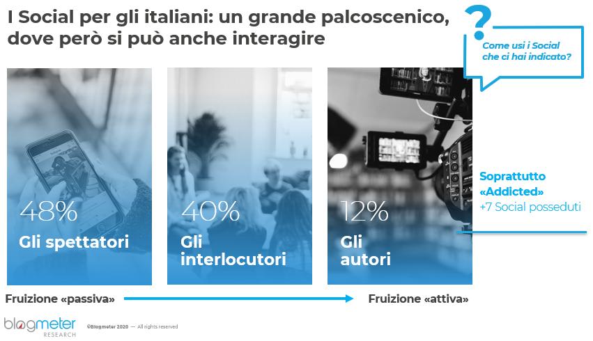"""""""Italiani e Social Media"""""""