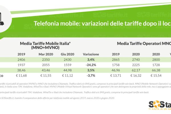 Telefonia mobile: dopo il lockdown tariffe meno care e con più Giga inclusi