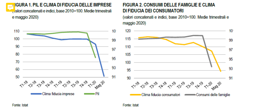 la crescita del pil italiano annuale