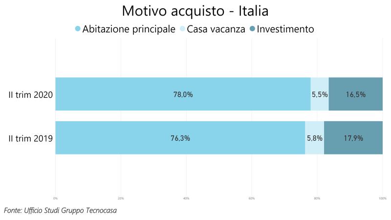 Mercato immobiliare italiano: la voglia di acquistare casa non viene meno