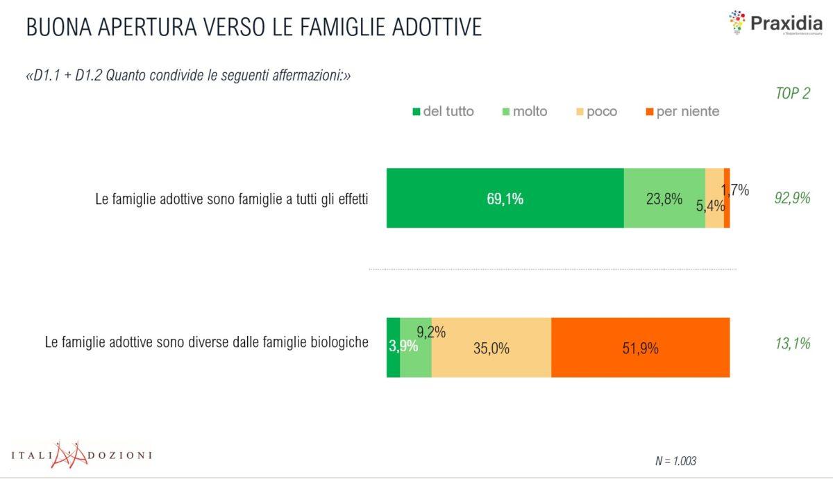 L'adozione di bambini piace alle famiglie italiane