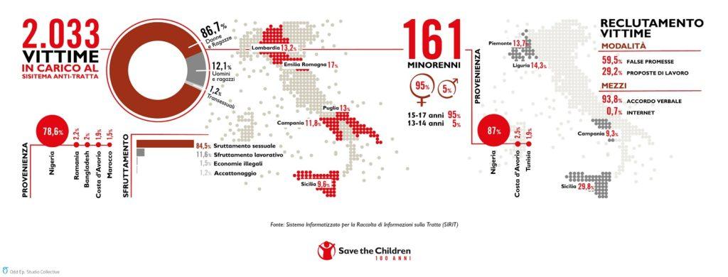 Secondo l'ultimo rapporto di Save the Children nel mondo sono 4 milioni i bambini che vivono in condizioni di schiavitù Una situazione ulteriormente peggiorata con la pandemia