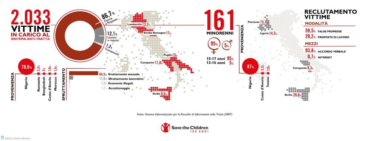 Sfruttamento: 1 vittima su 4 nel mondo è minore
