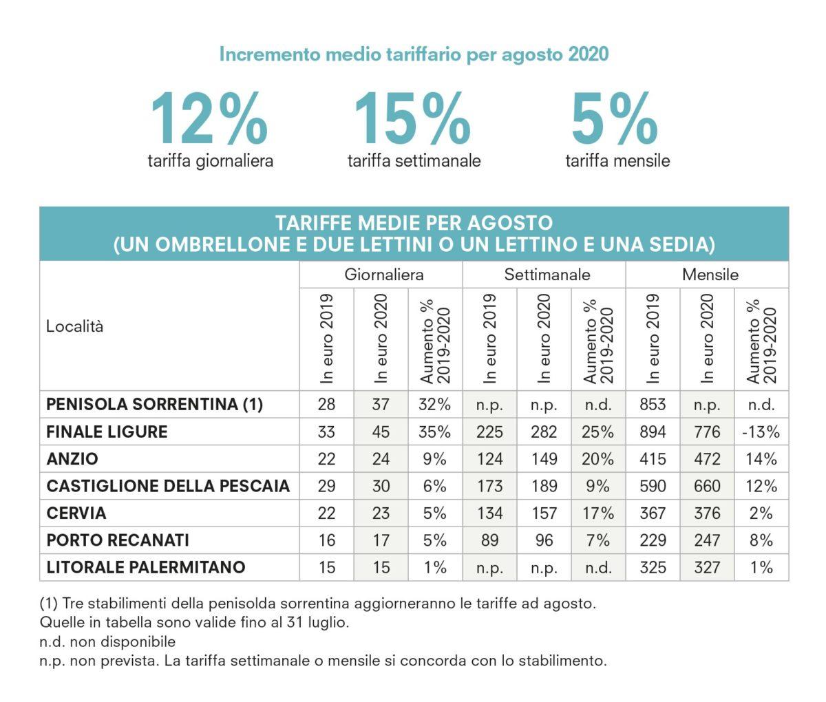 Estate 2020: Stessa spiaggia stesso mare? Tra tariffe e stabilimenti balneari