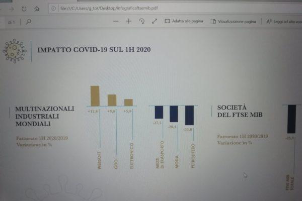 L'impatto economico del Covid-19 sulle grandi multinazionali