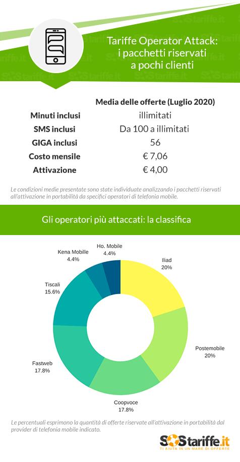 """Tariffe Operator Attack: costo medio 7 euro, chi i più """"attaccati""""?"""