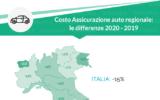 Costo assicurazione auto online: -15% nel 2020, cali in tutte le Regioni