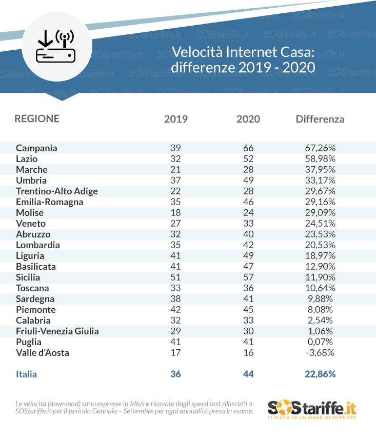 Velocità Internet Casa: le Regioni con le prestazioni migliori