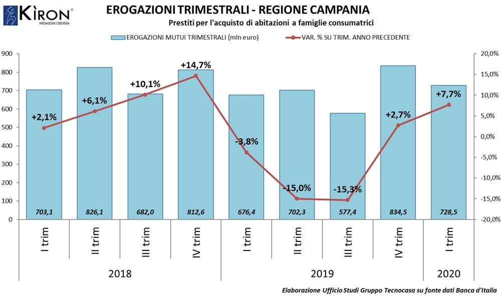 Mutui in Campania: come procede il mercato