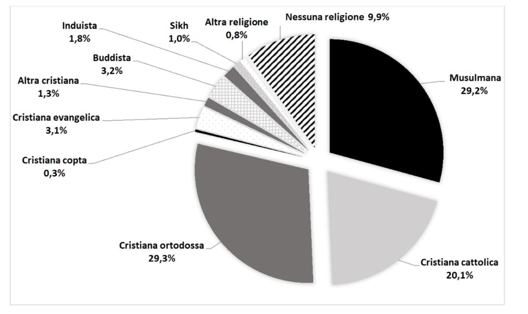 Immigrati e religioni in Italia