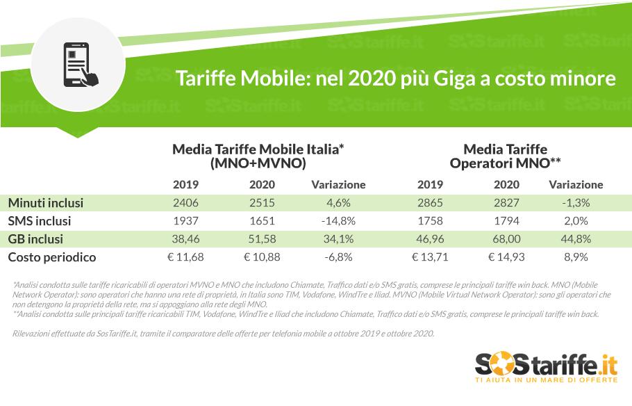 Tariffe telefonia mobile: in media offerti 51 Giga a meno di 11 euro
