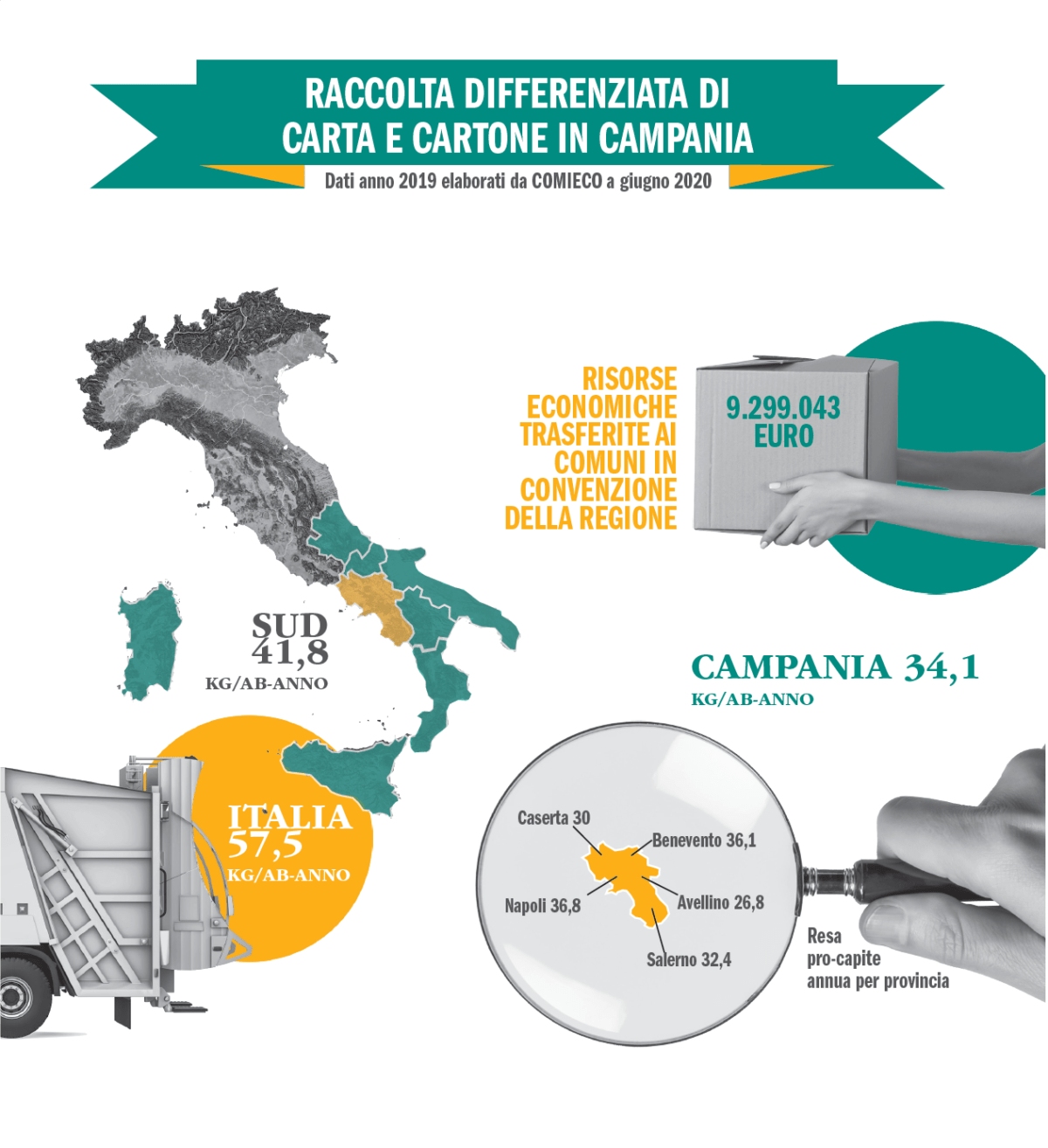 In Campania avviate a riciclo oltre 200 mila tonnellate di carta e cartone