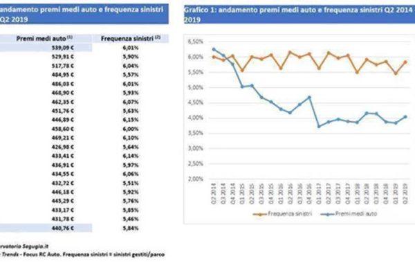 Prezzi RC auto in calo favoriti da una maggiore concorrenza fra compagnie